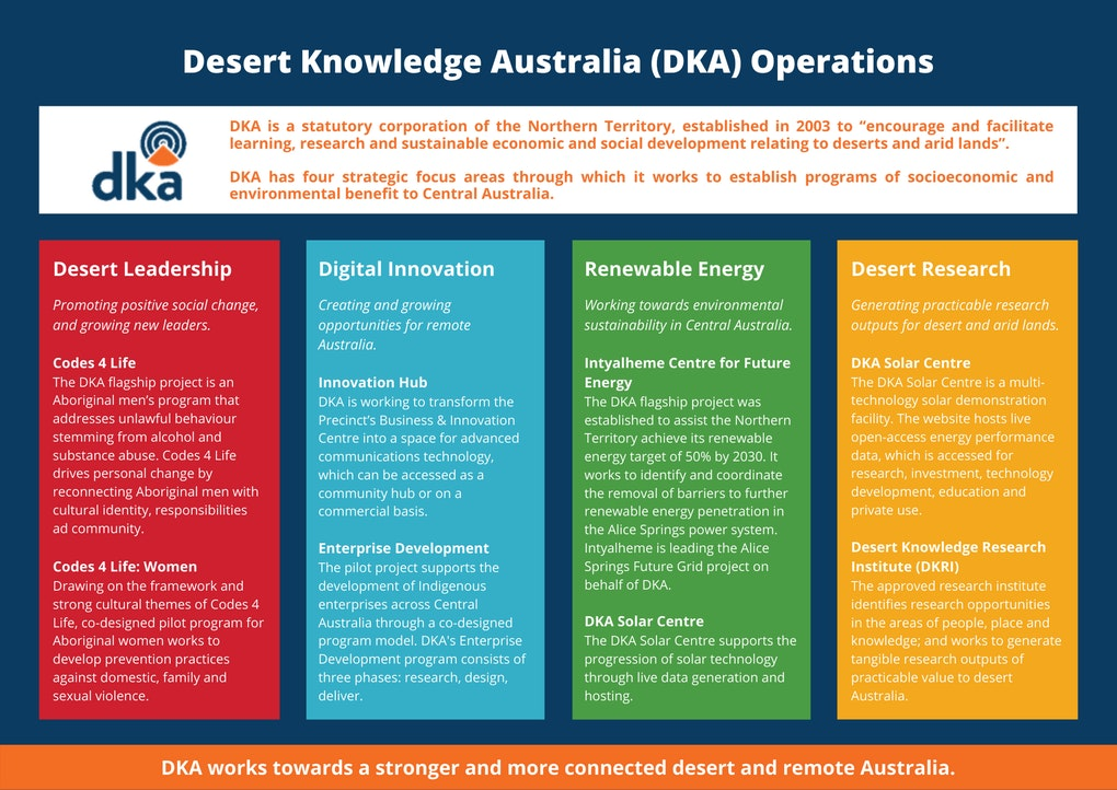 DKA Operations