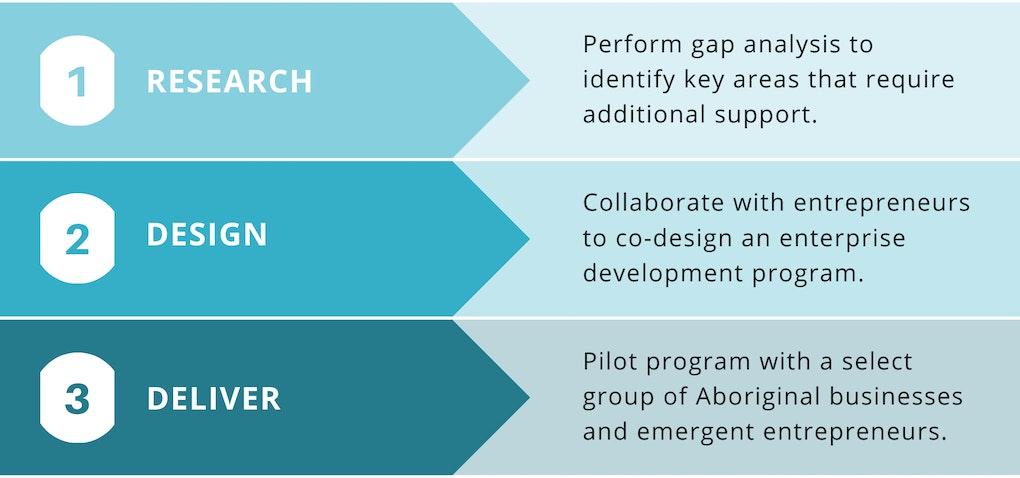 Enterprise Support Program