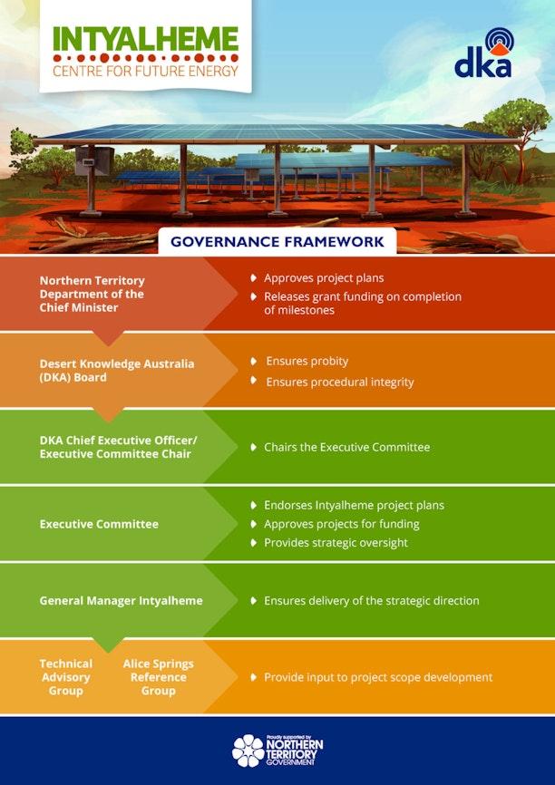 Intyalheme Gov Framework Final As Aj Updated March19
