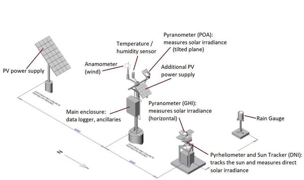 Weather Station diagram