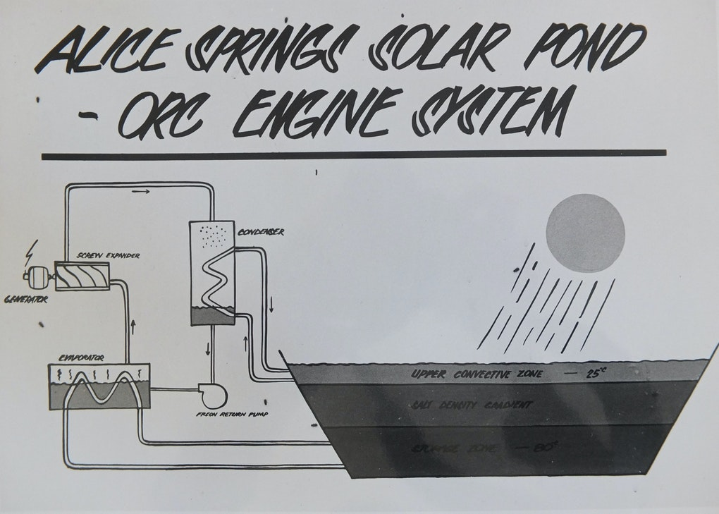 Solar pond diagram